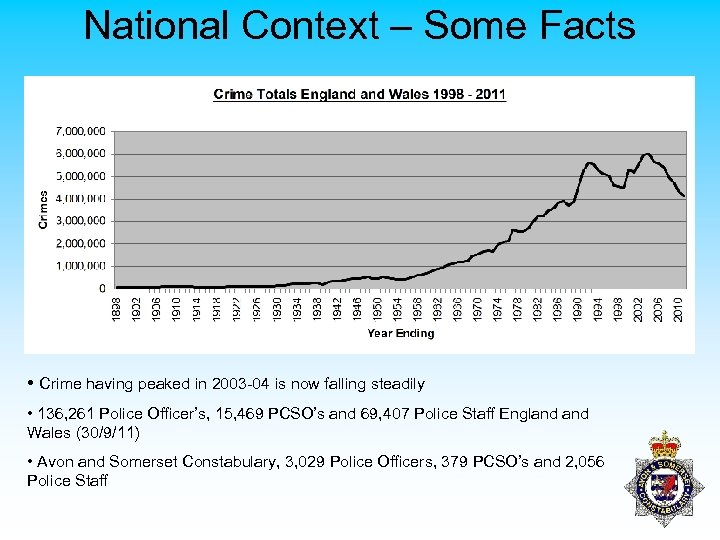 National Context – Some Facts • Crime having peaked in 2003 -04 is now