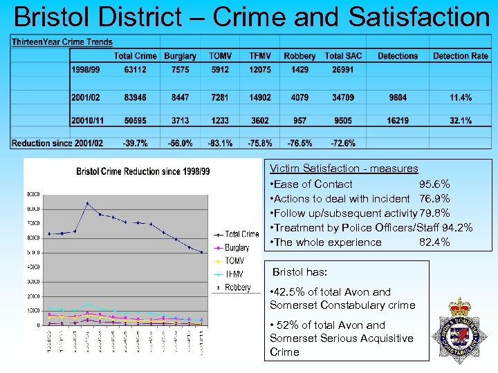 Bristol District – Crime and Satisfaction Victim Satisfaction - measures • Ease of Contact