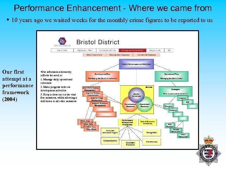 Performance Enhancement - Where we came from • 10 years ago we waited weeks