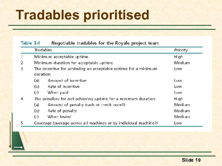 Tradables prioritised Slide 19