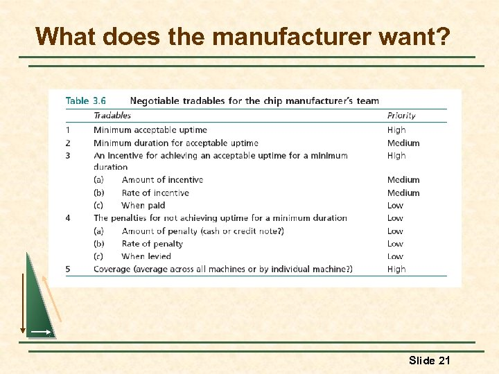 What does the manufacturer want? Slide 21