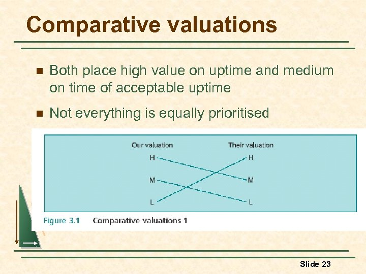 Comparative valuations n Both place high value on uptime and medium on time of