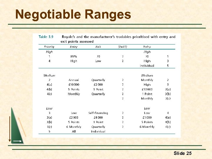 Negotiable Ranges Slide 25