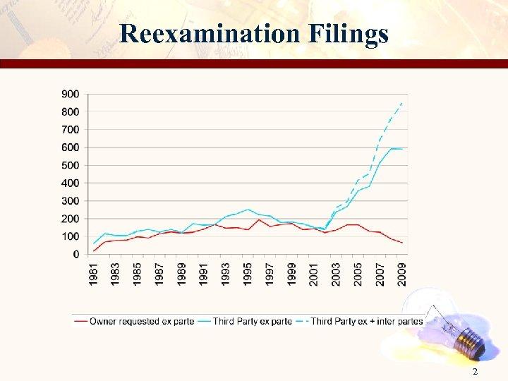 Reexamination Filings 2