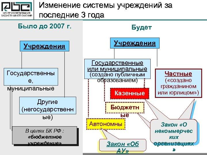 Изменение системы учреждений за последние 3 года Было до 2007 г. Учреждения Государственны е,