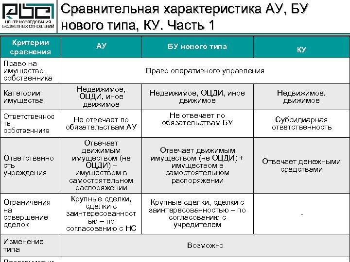 Сравнительная характеристика АУ, БУ нового типа, КУ. Часть 1 Критерии сравнения Право на имущество