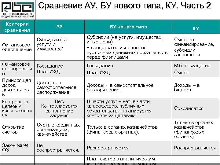 Сравнение АУ, БУ нового типа, КУ. Часть 2 Критерии сравнения АУ БУ нового типа