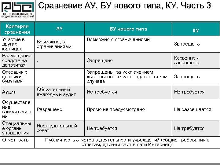 Сравнение АУ, БУ нового типа, КУ. Часть 3 Критерии сравнения Участие в других юрлицах
