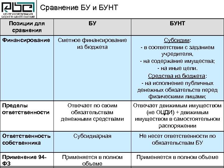 Сравнение БУ и БУНТ Позиции для сравнения БУ БУНТ Финансирование Сметное финансирование из бюджета
