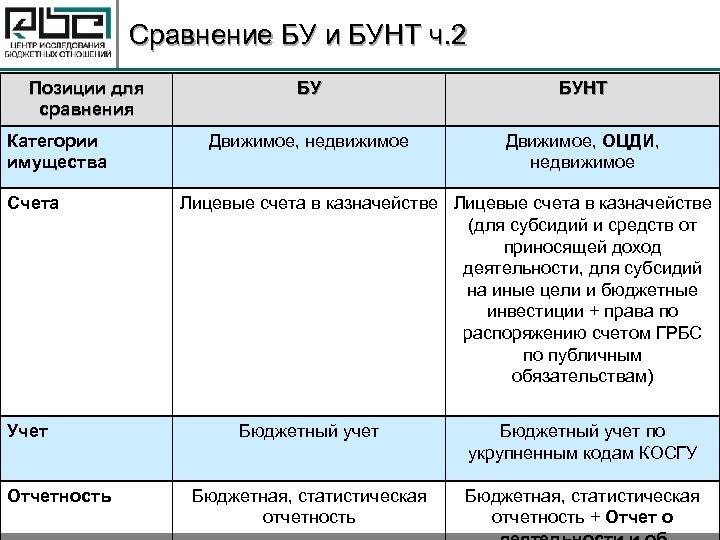 Сравнение БУ и БУНТ ч. 2 Позиции для сравнения Категории имущества Счета Учет Отчетность