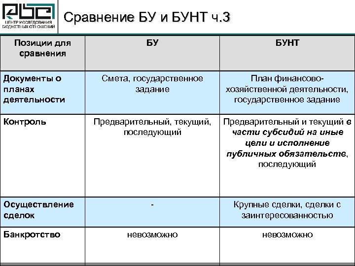Сравнение БУ и БУНТ ч. 3 Позиции для сравнения Документы о планах деятельности Контроль