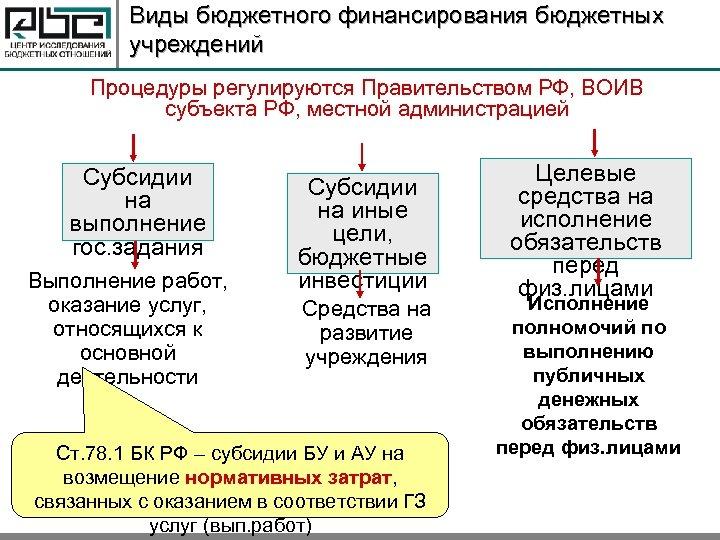 Виды бюджетного финансирования бюджетных учреждений Процедуры регулируются Правительством РФ, ВОИВ субъекта РФ, местной администрацией