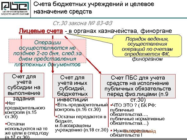 Счета бюджетных учреждений и целевое назначение средств Ст. 30 закона № 83 -ФЗ Лицевые