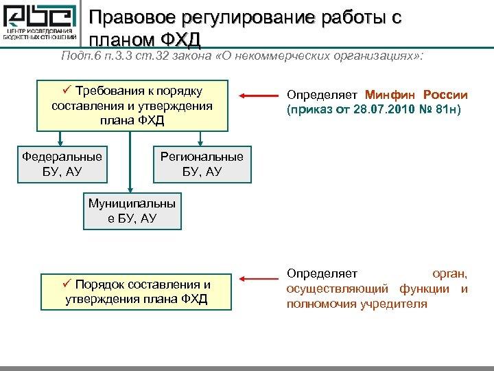 Правовое регулирование работы с планом ФХД Подп. 6 п. 3. 3 ст. 32 закона
