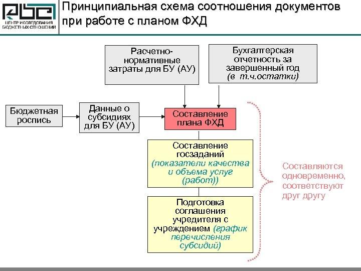 Принципиальная схема соотношения документов при работе с планом ФХД Расчетнонормативные затраты для БУ (АУ)