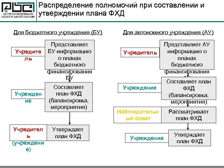 Распределение полномочий при составлении и утверждении плана ФХД Для бюджетного учреждения (БУ) Учредите ль