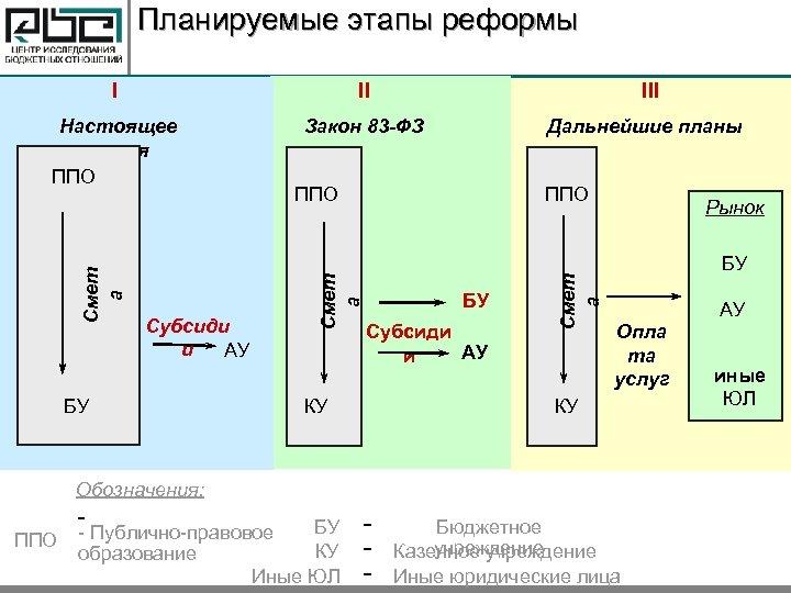 Планируемые этапы реформы II Настоящее время ППО Закон 83 -ФЗ БУ Дальнейшие планы КУ