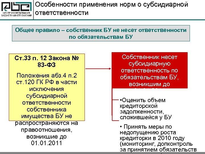 Особенности применения норм о субсидиарной ответственности Общее правило – собственник БУ не несет ответственности