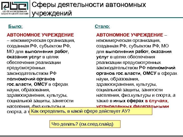 Сферы деятельности автономных учреждений Было: Стало: АВТОНОМНОЕ УЧРЕЖДЕНИЕ – – некоммерческая организация, созданная РФ,