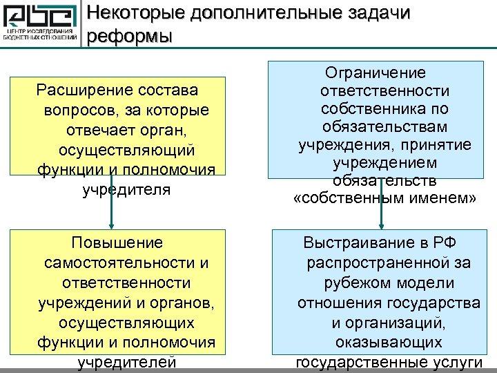 Некоторые дополнительные задачи реформы Расширение состава вопросов, за которые отвечает орган, осуществляющий функции и