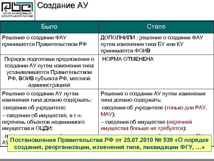 Создание АУ Было Решение о создании ФАУ принимается Правительством РФ Порядок подготовки предложения о