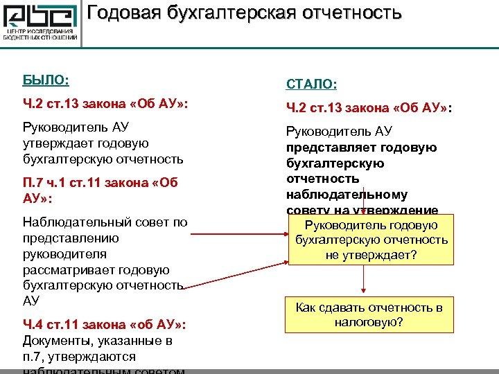 Годовая бухгалтерская отчетность БЫЛО: СТАЛО: Ч. 2 ст. 13 закона «Об АУ» : Руководитель