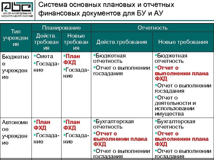 Система основных плановых и отчетных финансовых документов для БУ и АУ Планирование Отчетность Тип