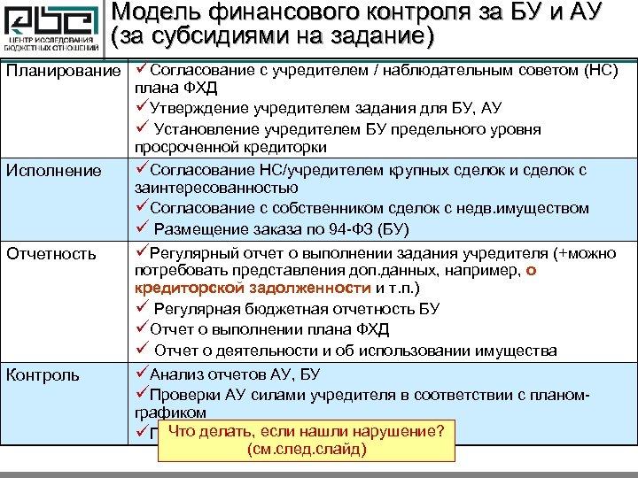 Модель финансового контроля за БУ и АУ (за субсидиями на задание) Планирование üСогласование с