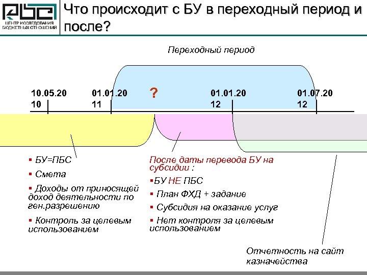 Что происходит с БУ в переходный период и после? Переходный период 10. 05. 20
