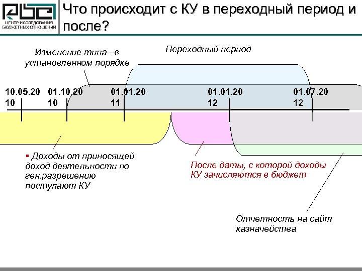 Что происходит с КУ в переходный период и после? Изменение типа –в установленном порядке