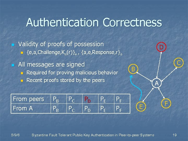 Authentication Correctness n Validity of proofs of possession n n {e, a, Challenge, Ka(r)}e