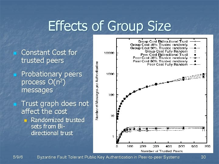 Effects of Group Size n n n Constant Cost for trusted peers Probationary peers