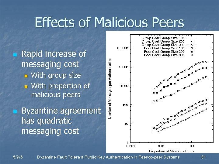 Effects of Malicious Peers n Rapid increase of messaging cost n n n With