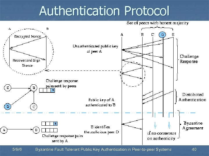 Authentication Protocol 5/9/6 Byzantine Fault Tolerant Public Key Authentication in Peer-to-peer Systems 40