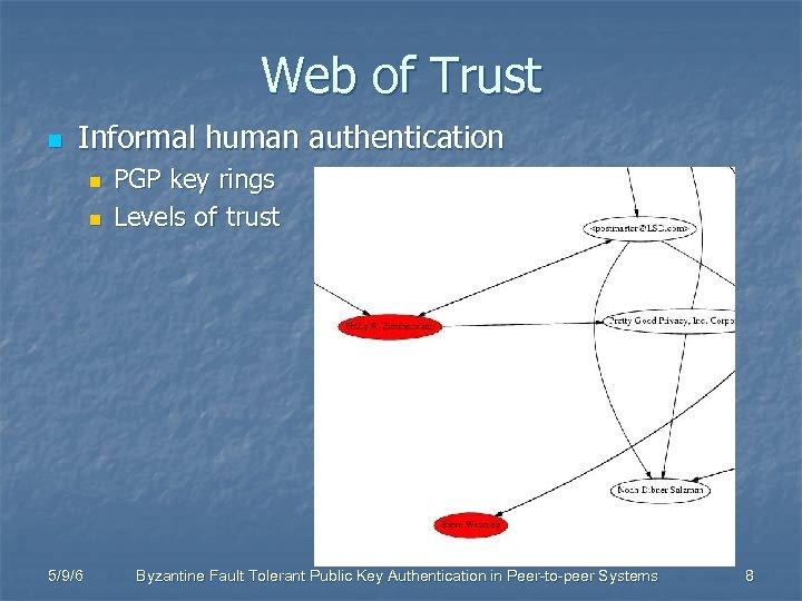Web of Trust n Informal human authentication n n 5/9/6 PGP key rings Levels