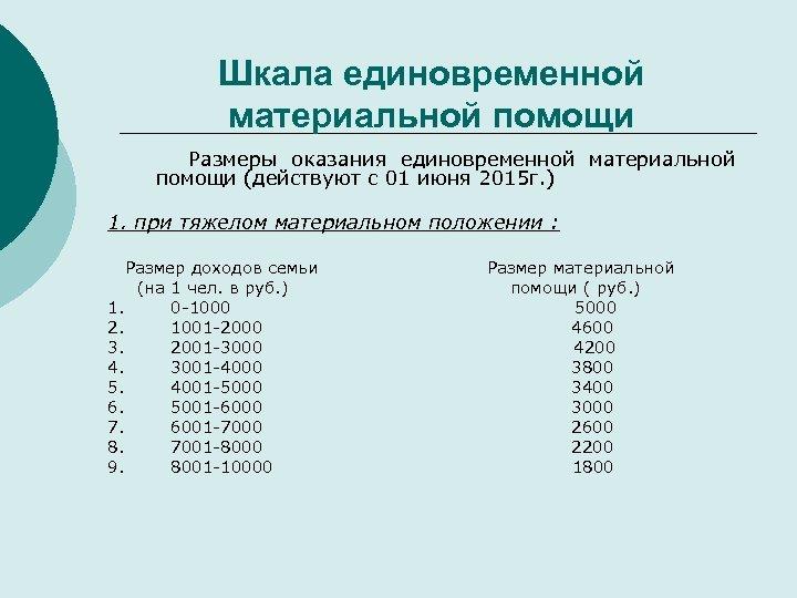 Шкала единовременной материальной помощи Размеры оказания единовременной материальной помощи (действуют с 01 июня 2015