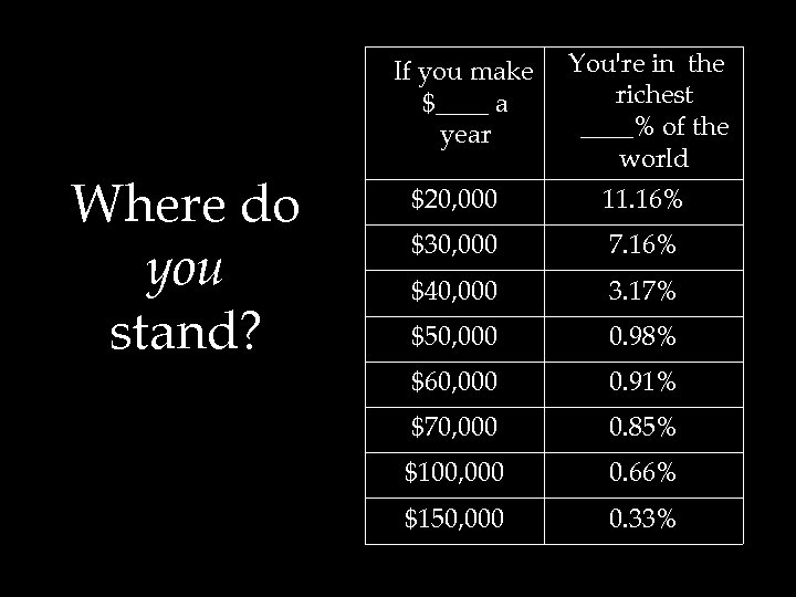 If you make $____ a year Where do you stand? You're in the richest