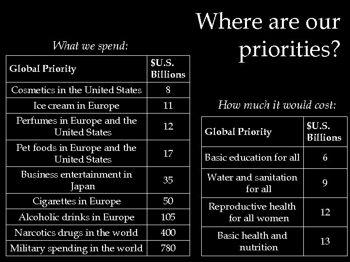 What we spend: Global Priority $U. S. Billions Where are our priorities? Cosmetics in