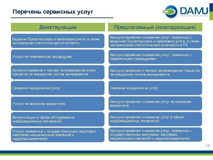 Перечень сервисных услуг Действующий Предлагаемый (совпадающие) Ведение бухгалтерского и налогового учета, а также составление