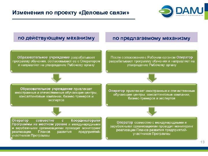 Изменения по проекту «Деловые связи» по действующему механизму по предлагаемому механизму 13
