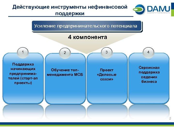 Действующие инструменты нефинансовой поддержки Усиление предпринимательского потенциала 4 компонента 1 2 3 4 Поддержка