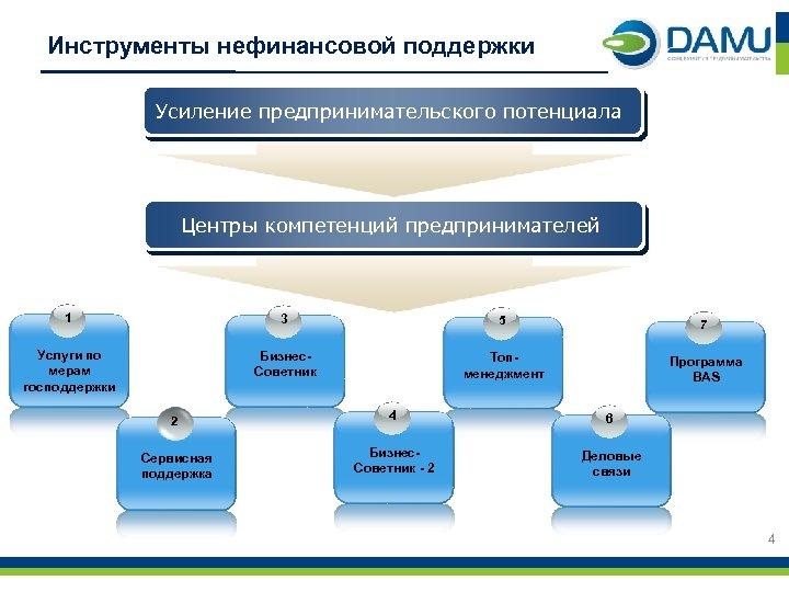 Инструменты нефинансовой поддержки Усиление предпринимательского потенциала Центры компетенций предпринимателей 1 3 5 7 Услуги