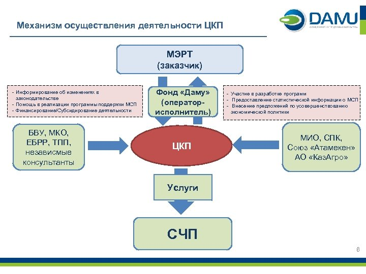 Механизм осуществления деятельности ЦКП МЭРТ (заказчик) - Информирование об изменениях в законодательстве - Помощь