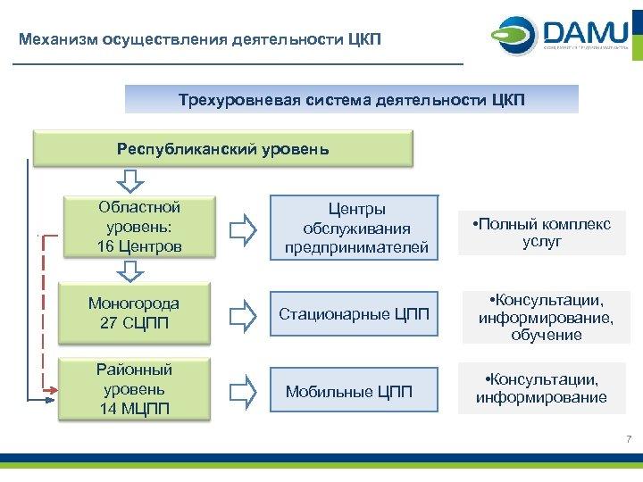 Механизм осуществления деятельности ЦКП Трехуровневая система деятельности ЦКП Республиканский уровень Областной уровень: 16 Центров