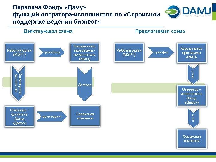 Передача Фонду «Даму» функций оператора-исполнителя по «Сервисной поддержке ведения бизнеса» Действующая схема Рабочий орган