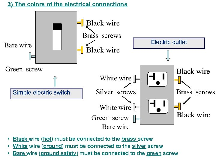 3) The colors of the electrical connections Electric outlet Simple electric switch • Black