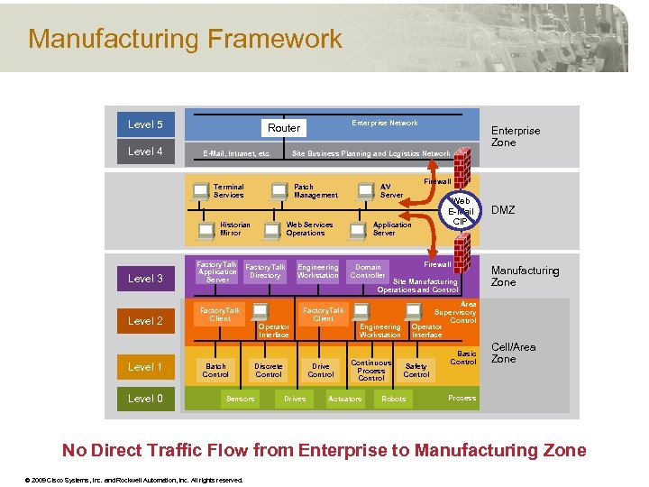 Manufacturing Framework Level 5 Level 4 E-Mail, Intranet, etc. Patch Management Historian Mirror Level