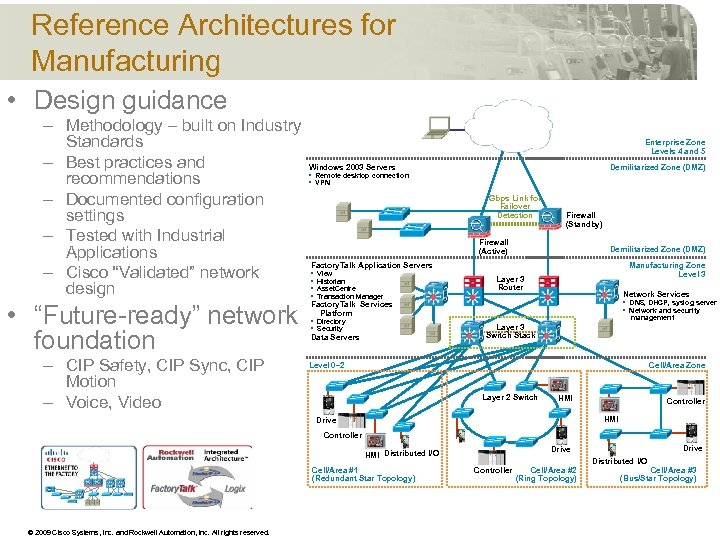 Reference Architectures for Manufacturing • Design guidance – Methodology – built on Industry Standards