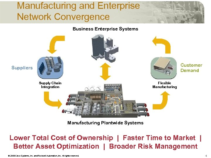 Manufacturing and Enterprise Network Convergence Business Enterprise Systems Customer Demand Suppliers Supply Chain Integration