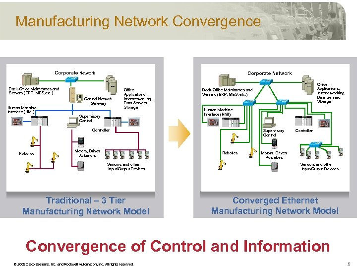 Manufacturing Network Convergence Corporate Network Back-Office Mainframes and Servers (ERP, MES, etc. ) Human